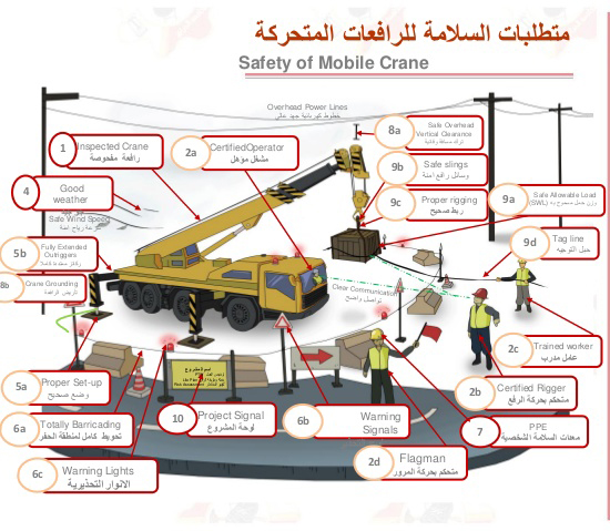Crane Safety Egypt, load moment Indicator, load moment indicator Egypt, mobile crane safety  Egypt, mobile Crane Safety, lattice Crane, lattice crane safety, tower crane safety, tower crane lmi, tower crane safety Egypt, tower crane load moment indicator, tower crane load moment indicator Egypt, Russian  load moment indicator supplier in Egypt, load moment indicator supplier in Egypt, load moment indicator supplier, Cranes, Winches & Lifting in Egypt , boom length , Crane Safety Egypt, load moment Indicator, load moment indicator Egypt, mobile crane safety  Egypt, mobile Crane Safety, lattice Crane, lattice crane safety, tower crane safety, tower crane lmi, tower crane safety Egypt, tower crane load moment indicator, tower crane load moment indicator Egypt, Russian  load moment indicator supplier in Egypt, load moment indicator supplier in Egypt, load moment indicator supplier, Cranes, Winches & Lifting in Egypt , boom length ,